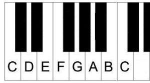 piano leren spelen online C toonladder op toetsen