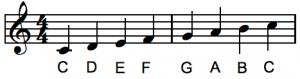 Piano leren spelen online C toonladder bladmuziek