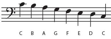 Noten leren lezen piano F sleutel C toonladder 1