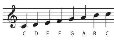 Noten leren lezen piano G sleutel C toonladder