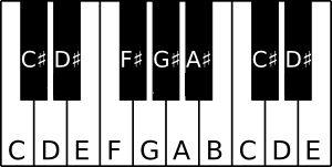 Noten leren lezen piano