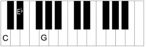 Piano leren spelen Cm akkoord
