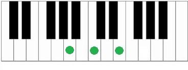 piano akkoord Am