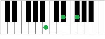Akkoorden piano B