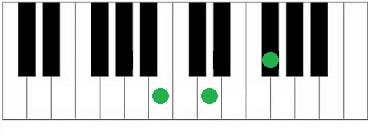 piano akkoord Bm
