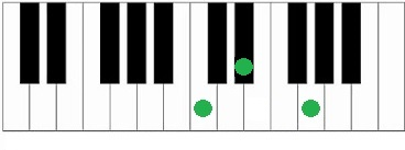 Akkoorden piano Cm