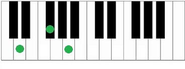 Akkoorden piano D