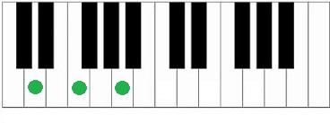 Dm akkoord piano