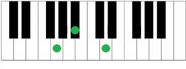 Akkoorden piano Gm