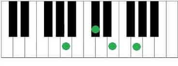 Akkoorden piano A7