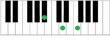 Piano akkoord Bb