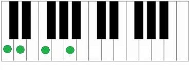 Piano akkoord Dm-C