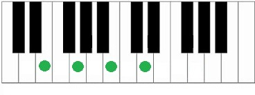 Akkoorden piano Em7