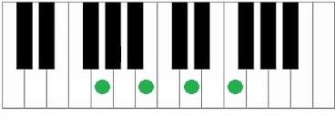 Piano akkoord G7